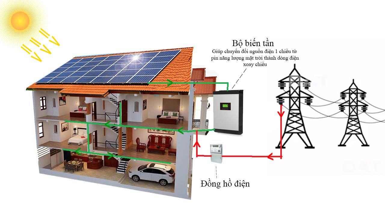 Mô hiện điện năng lượng mặt trời hòa lưới